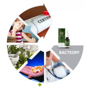 Bacteoff - controindicazioni - effetti collaterali